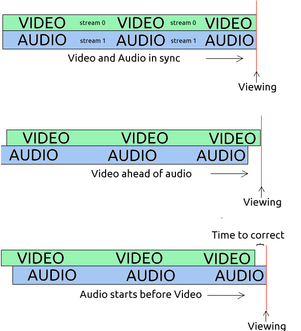 The audio sync problem