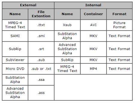 Troubleshooting on Samsung TV Subtitles Problems